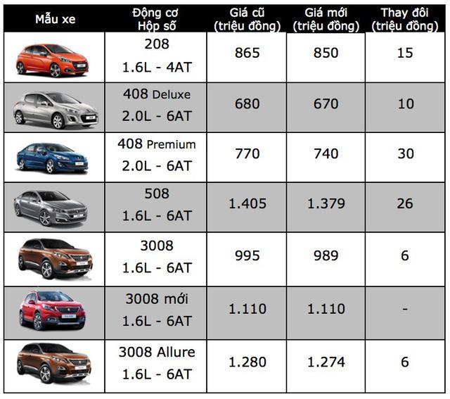giá xe tăng giảm thât thường, thất thường