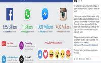 sản phẩm của facebook