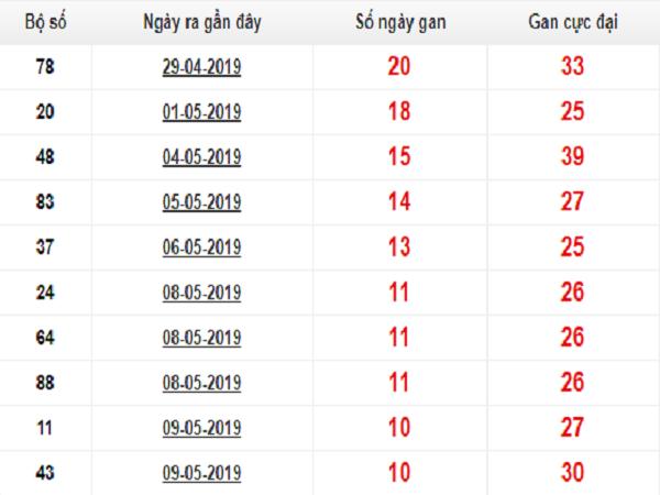 Tổng hợp dự đoán kqxsmb ngày 21/06 có khả năng trúng lớn