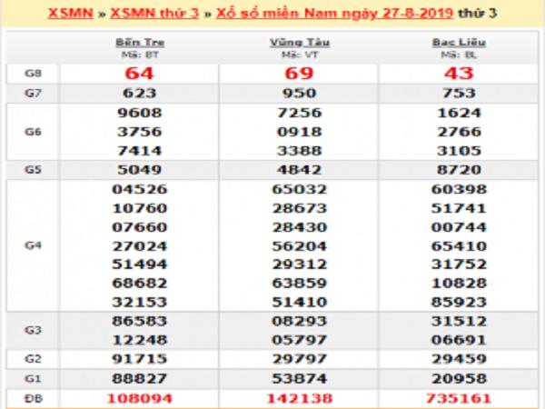 Phân tích KQXSMN ngày 03/09 từ các cao thủ