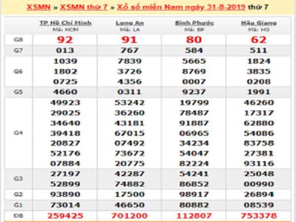 Soi cầu KQXSMN ngày 07/09 xác suất trúng lớn