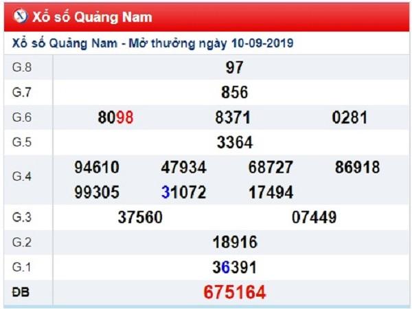 Thống kê dự đoán KQXSQN ngày 17/09 chính xác 99,9%