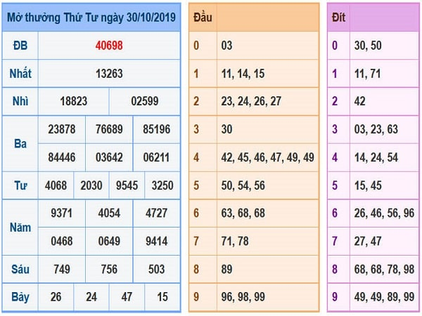 Bảng thống kê nhận định kqxsmb ngày 31/10 tỷ lệ trúng cao