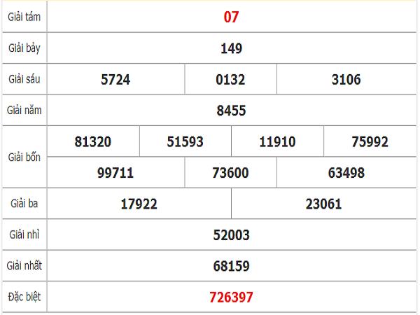 Quay thử kết quả xổ số miền Nam tỉnh Bạc Liêu thứ 3