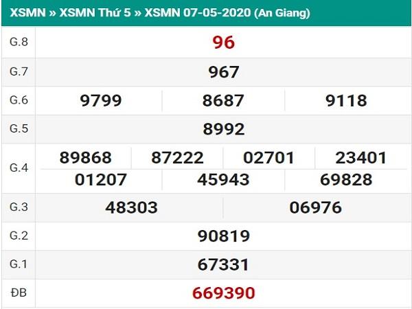 Thống kê KQXSAG- xổ số an giang thứ 5 ngày 14/05 chuẩn xác