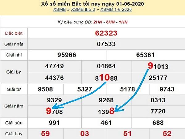 Tổng hợp KQXSMB- Thống kê xổ số miền bắc ngày 02/06 chuẩn xác