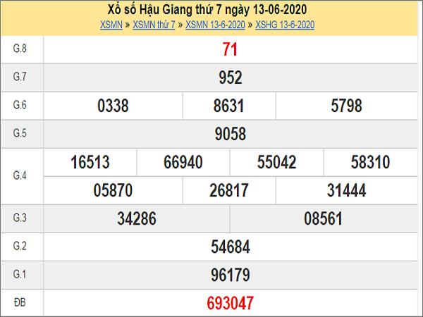 Nhận định XSHG 20/6/2020