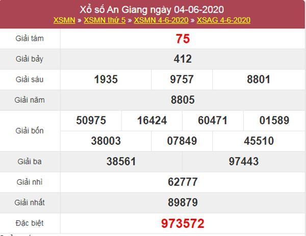 Soi cầu KQXS An Giang 11/6/2020 nhanh và chuẩn xác nhất