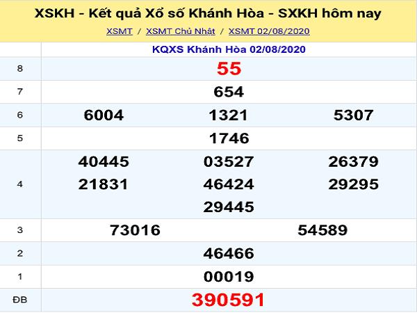 Thống kê KQXSKH- xổ số khánh hòa thứ 4 ngày 05/08 chuẩn xác