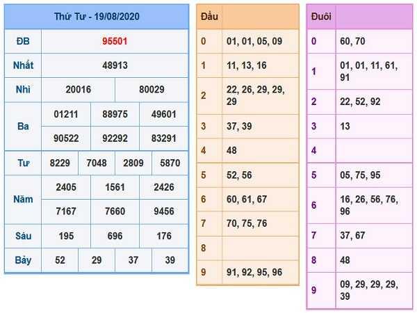 Nhận định KQXSMB- xổ số miền bắc thứ 5 ngày 20/08 tỷ lệ trúng cao