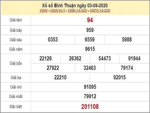 Dự đoán XSBTH 10/9/2020