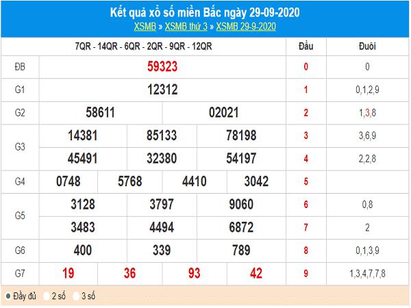 Nhận định KQXSMB ngày 30/09/2020 - xổ số miền bắc thứ 4 chuẩn