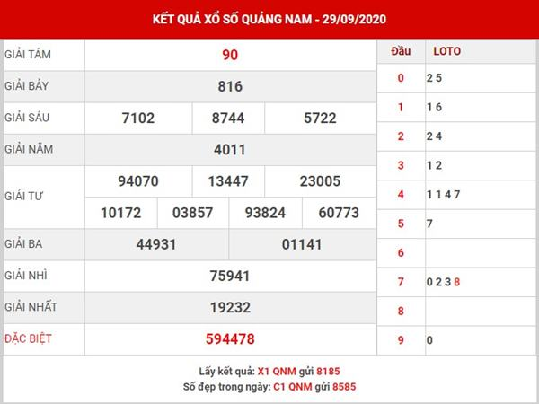 Dự đoán kết quả SX Quảng Nam thứ 3 ngày 6-10-2020