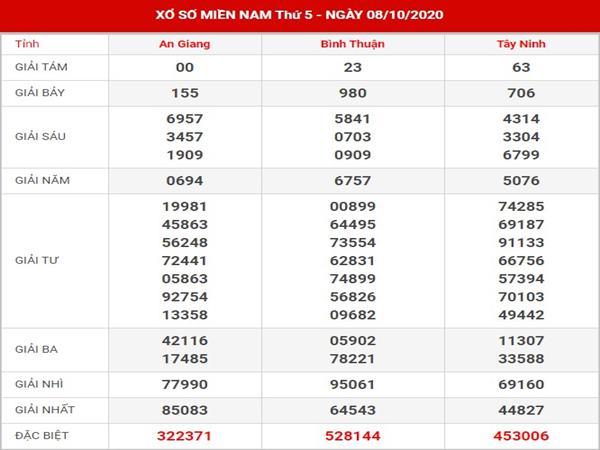 Thống kê kết quả XSMN thứ 5 ngày 15-10-202