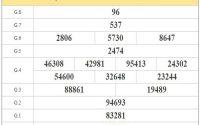 Soi cầu XSAG ngày 29/10/2020 dựa trên phân tích, thống kê KQXSAG kỳ trước