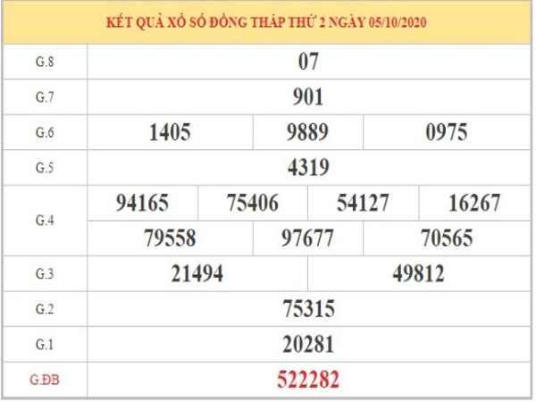 Dự đoán XSDT ngày 12/10 dựa vào phân tích KQXSDT thứ 2 tuần trước