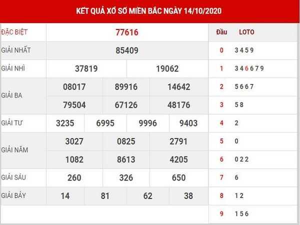 Thống kê KQXSMB ngày 15/10/2020- xổ số miền bắc hôm nay