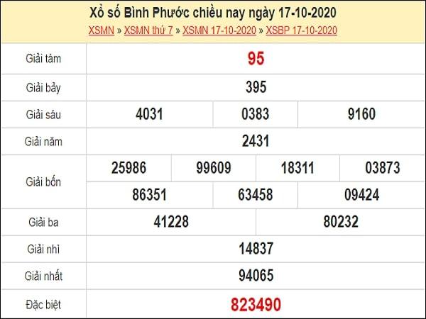Nhận định XSBP 24/10/2020