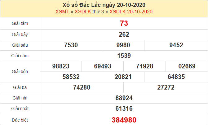 Nhận định XSDLK 27/10/2020