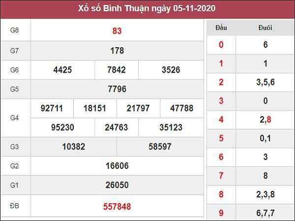 Nhận định XSBT ngày 12/11/2020- xổ số bình thuận hôm nay