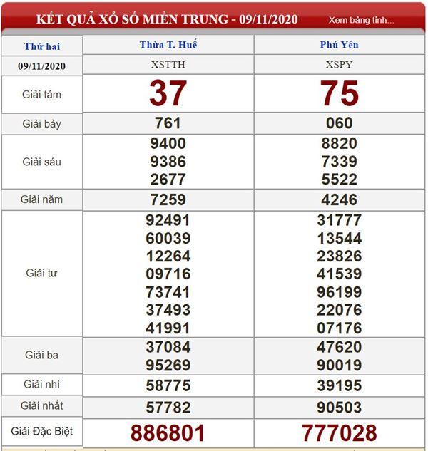 Phân tích KQXSMT 16/11/2020 chốt số miền Trung tỷ lệ trúng cao