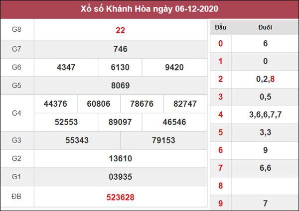 Nhận định KQXS Khánh Hòa 9/12/2020 thứ 4 độ chuẩn xác cao