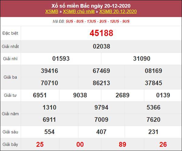 Thống kê XSMB 21/12/2020 chốt số đẹp giờ vàng miền Bắc thứ 2
