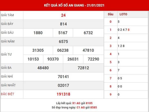 Thống kê XS An Giang thứ 5 ngày 28/1/2021