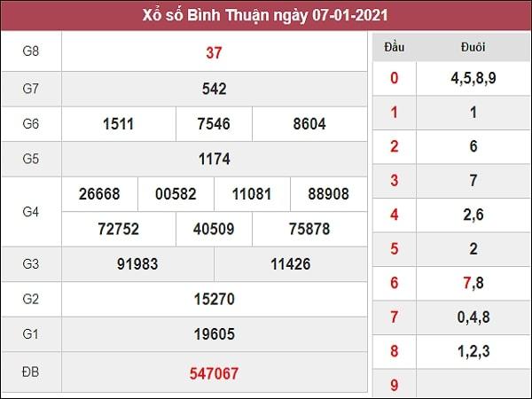 Nhận định XSBTH 14/1/2021