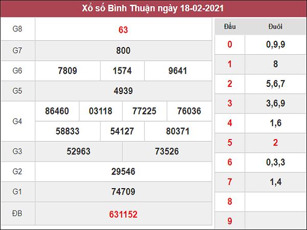 Phân tích kqxs Bình Thuận 25/2/2021