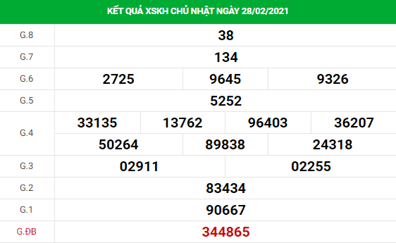 Phân tích kết quả XS Khánh Hòa ngày 03/03/2021