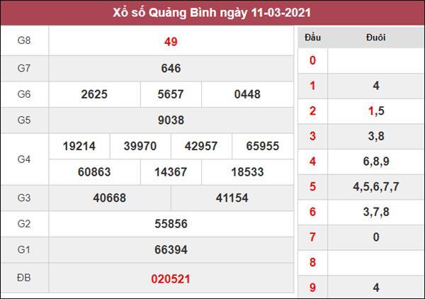Thống kê XSQB 18/3/2021 chốt loto gan Quảng Bình thứ 5