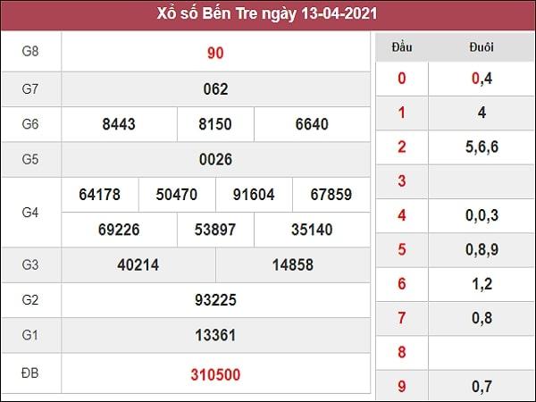Nhận định XSBT 20/4/2021