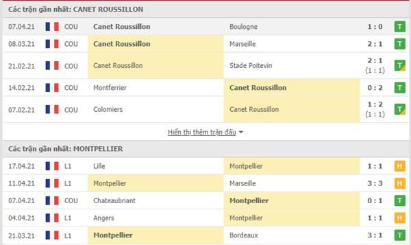 Kèo bóng đá giữa Canet Roussillon vs Montpellier
