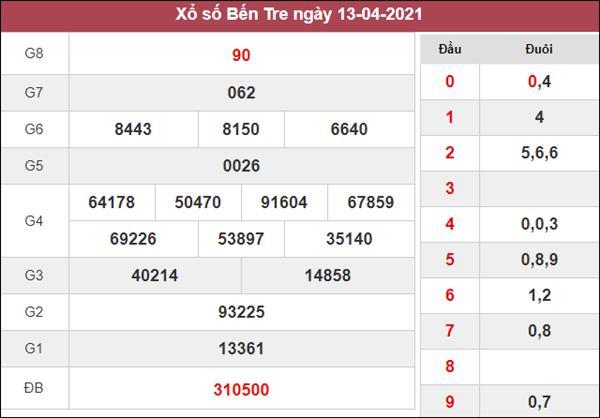 Dự đoán XSBT 20/4/2021 thứ 3 chốt số Bến Tre giờ hoàng đạo