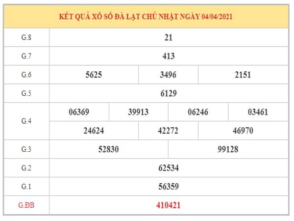 Nhận định KQXSDL ngày 11/4/2021 dựa trên kết quả kì trước
